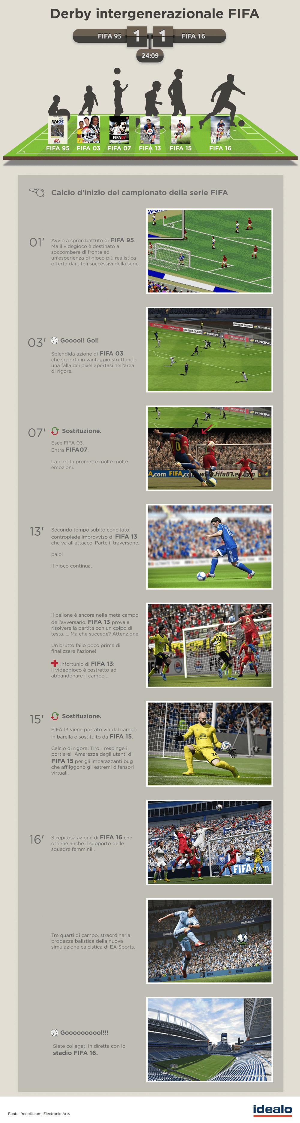 FIFA 16 info grafica