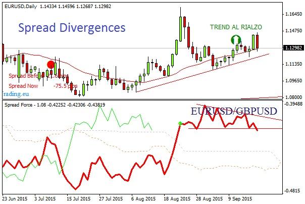 Grafico Forex Euro Debole 2
