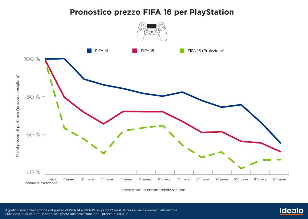 Pronostico FIFA 16 PS4