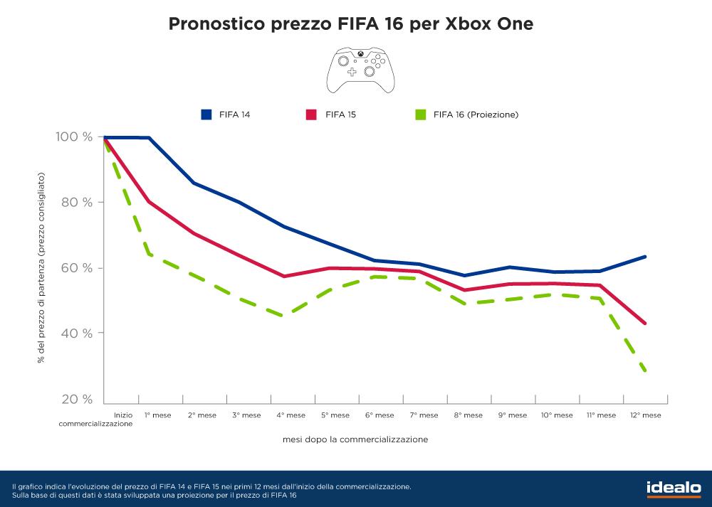 Pronostico FIFA 16 Xbox One