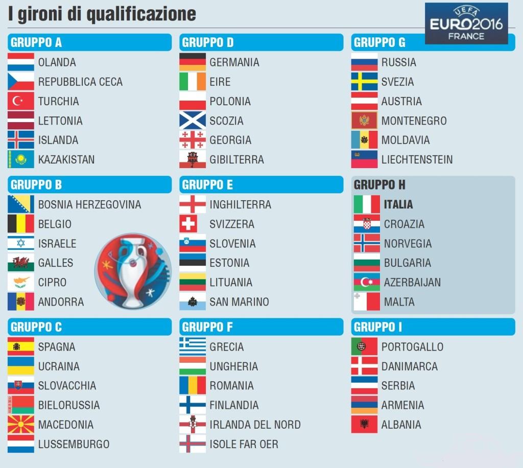 Calendario Nazionale Calcio.Qualificazioni Euro 2016 Programma Di Ottobre 2015 Partite