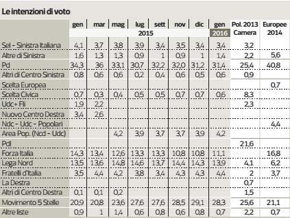 sondaggi politici gennaio ipsos