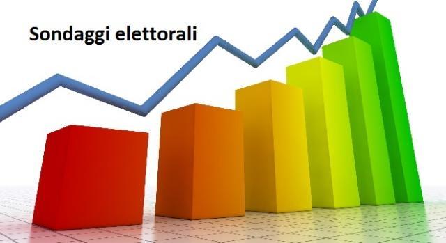 sondaggi elettorali aprile 2016