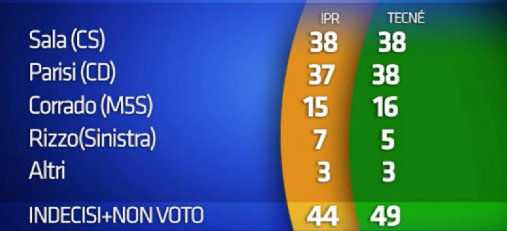 elezioni sondaggi milano