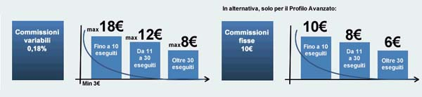 trading online poste italiane commissioni