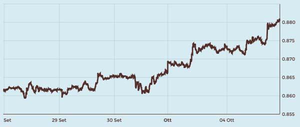 cambio-euro-sterlina-ottobre-2016