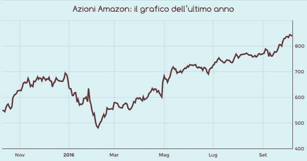 grafico-azioni-amazon
