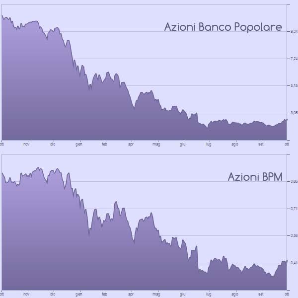 grafico-azioni-banco-bpm