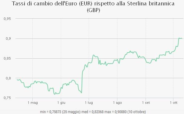 grafico-euro-sterlina