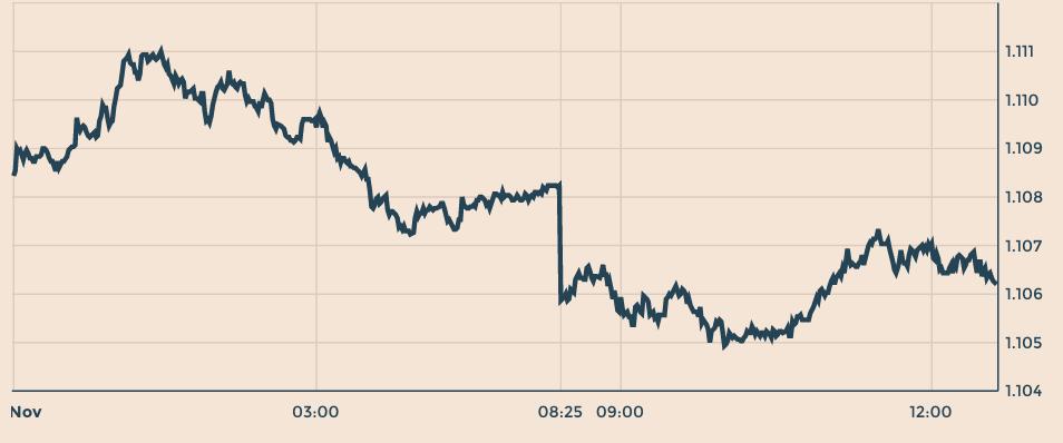 cambio-euro-dollaro-7-novembre-2017