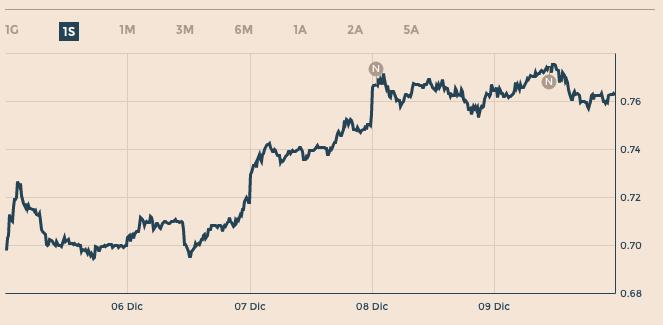 4f0f395595 Il grafico in borsa relativo a Telecom Italia, indica nella prima mattinata  di oggi, 12 dicembre 2016, alle ore 9.30 circa una percentuale di VAR in  rialzo ...