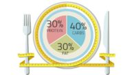 dieta a zona ricette