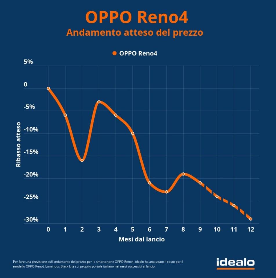 Infografica prezzo OPPO Reno 4